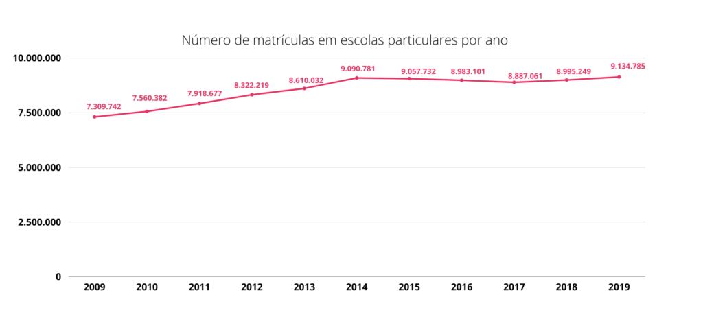 Mercado, educação e o ecossistema educacional: evolução do número de matrículas nas escolas privadas - dados: censo escolar