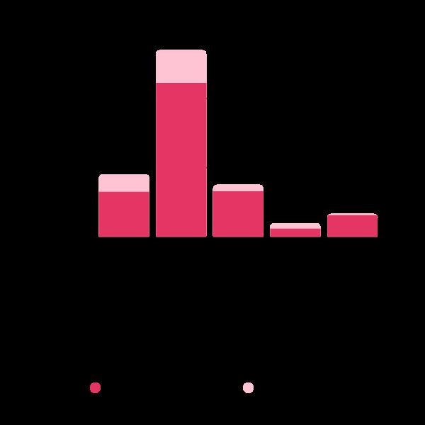 Mercado, educação e o ecossistema educacional: Distribuição de alunos por etapa de ensino * 2019 - dados: censo escolar