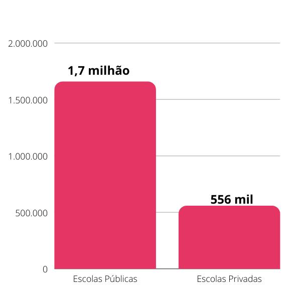 Mercado, educação e o ecossistema educacional: número de docentes nas escolas de educação básica - dados: censo escolar