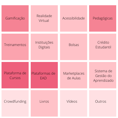 Distribuição de Edtechs por Categoria - dados: distrito.me