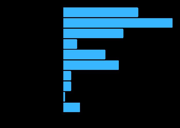 Gráfico com os fatores importantes considerados pelo pais ao escolher uma escola.